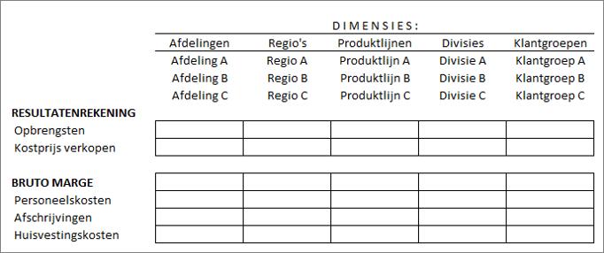 Kostenverbijzondering in SAP Business One 1
